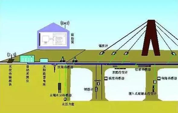 桥梁检测施工图解
